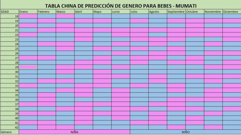 tabla china de prediccion de genero para bebes mumati